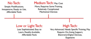 Grid shown with a linear continuum of assistive technologies which fall within the no tech, low to light tech, medium tech, and high tech division. No tech is described as follows: simple modifications, inexpensive, ready to use, affordable tools. Low or light tech are described as less sophisticated, easy to learn, readily available, affordable tools. Medium tech is listed as possibly costing more, requires some training, and relatively complicated mechanical devices. High tech is defined here as very advanced, needs specific training, may require on-going support, electronic or digital devices, and being expensive
